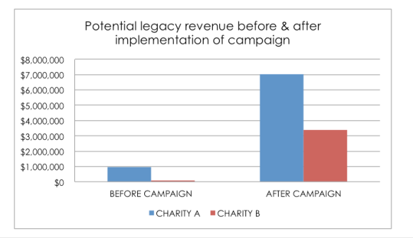 planned giving campaign results